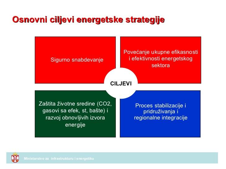 osnovni ciljevi energetske strategije